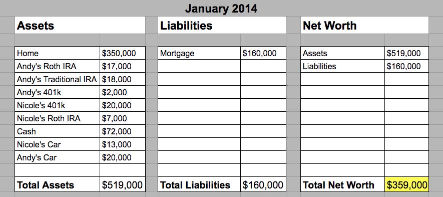 January 2014 - Hill Family Net Worth