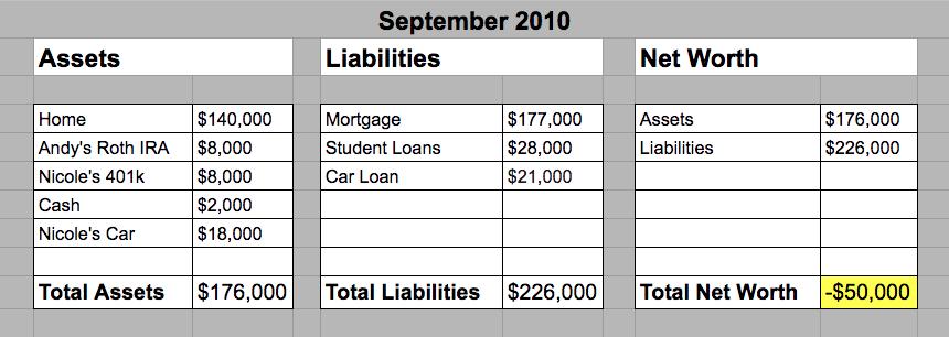 September 2010 - Hill Family Net Worth