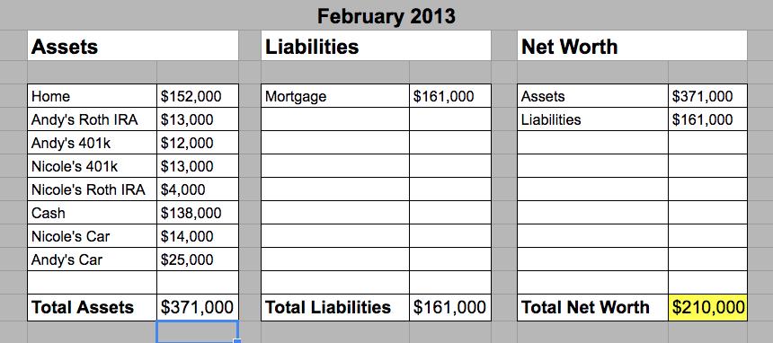 January 2013 - Hill Family Net Worth