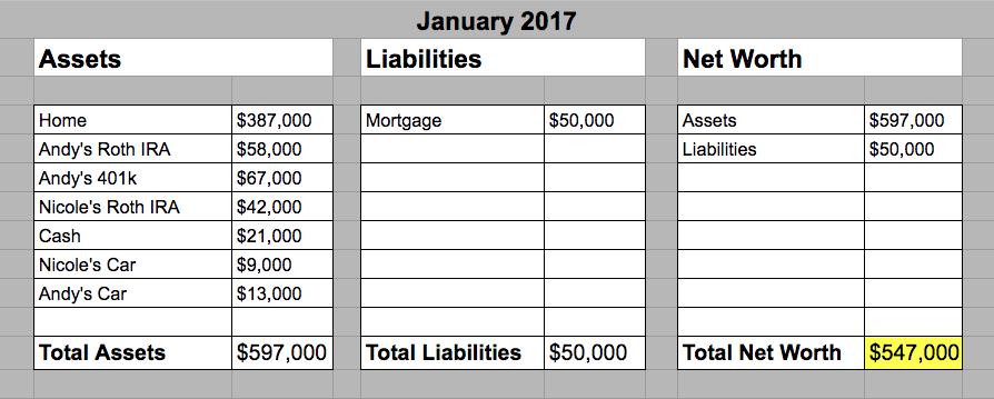 January 2017 - Hill Family Net Worth