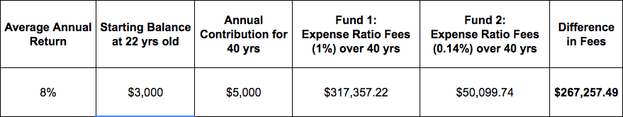 Expense Ratio Fees Sample
