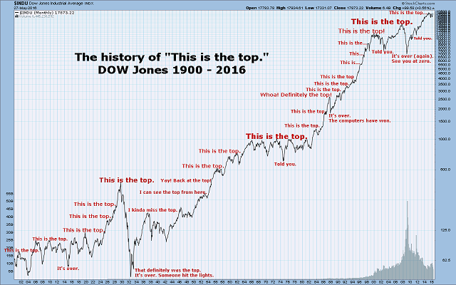 "The History of ""The is the Top"" Down Jones 1900-2016"