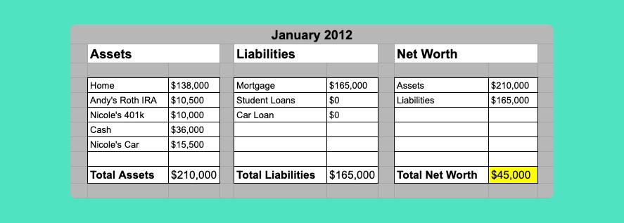 Net Worth Chart 2012