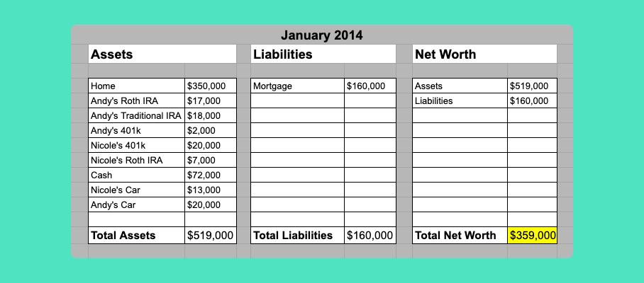 Net Worth Chart 2014