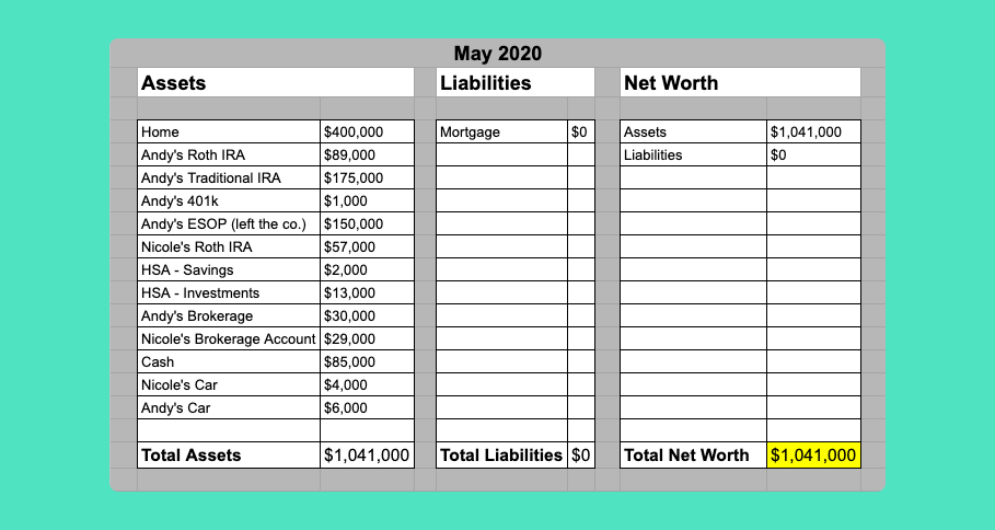 Net Worth Chart 2020